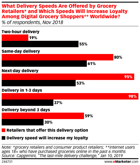 What Delivery Speeds Are Offered by Grocery Retailers* and Which Speeds Will Increase Loyalty Among Digital Grocery Shoppers** Worldwide? (% of respondents, Nov 2018)