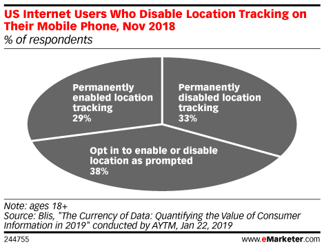 US Internet Users Who Disable Location Tracking on Their Mobile Phone, Nov 2018 (% of respondents)