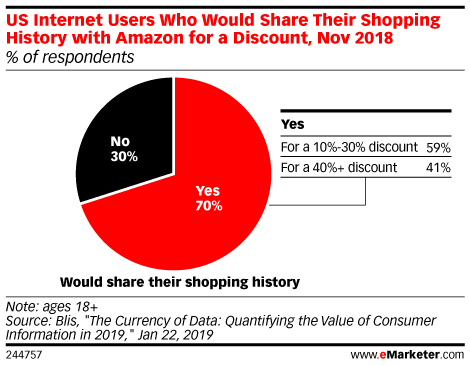 US Internet Users Who Would Share Their Shopping History with Amazon for a Discount, Nov 2018 (% of respondents)