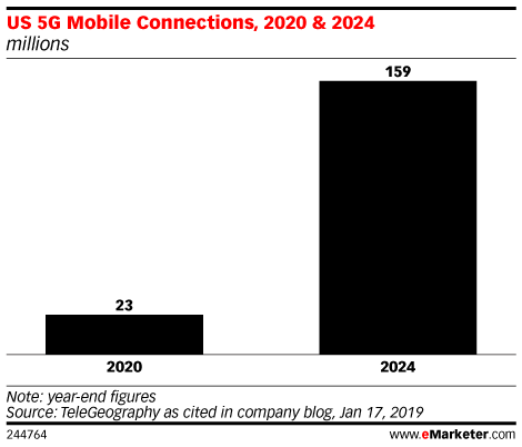 US 5G Mobile Connections, 2020 & 2024 (millions)