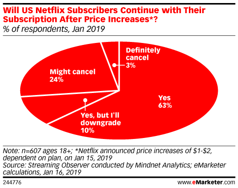 Will US Netflix Subscribers Continue with Their Subscription After Price Increases*? (% of respondents, Jan 2019)