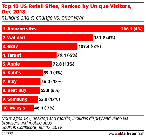 Top 10 US Retail Sites, Ranked by Unique Visitors, Dec 2018 (millions and % change vs. prior year)