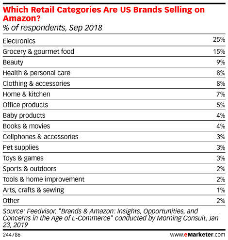 Which Retail Categories Are US Brands Selling on Amazon? (% of respondents, Sep 2018)
