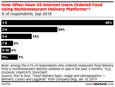 How Often Have US Internet Users Ordered Food Using Multirestaurant Delivery Platforms*? (% of respondents, Sep 2018)
