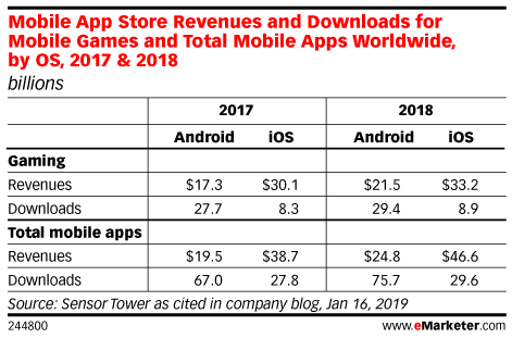 Mobile App Store Revenues and Downloads for Game vs. Nongame Apps Worldwide, by OS, 2017 & 2018 (billions)