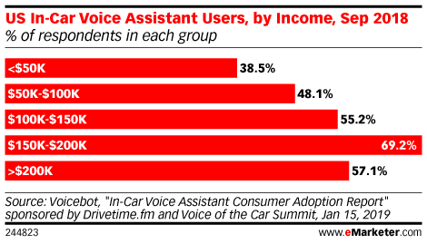 US In-Car Voice Assistant Users, by Income, Sep 2018 (% of respondents in each group)