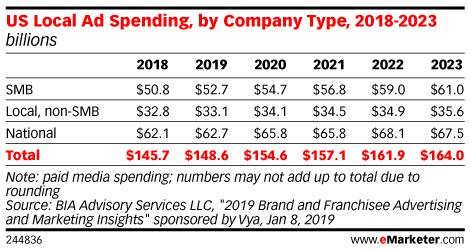 US Local Ad Spending, by Company Type, 2018-2023 (billions)