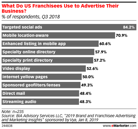What Do US Franchisees Use to Advertise Their Business? (% of respondents, Q3 2018)