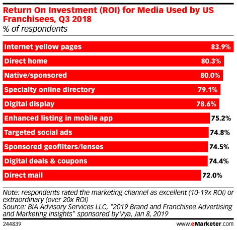 Return On Investment (ROI) for Media Used by US Franchisees, Q3 2018 (% of respondents)