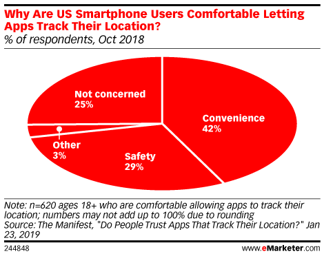 Why Are US Smartphone Users Comfortable Letting Apps Track Their Location? (% of respondents, Oct 2018)