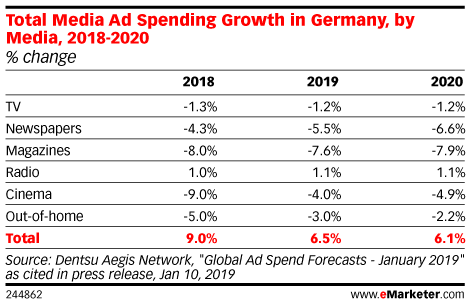 Total Media Ad Spending Growth in Germany, by Media, 2018-2020 (% change)