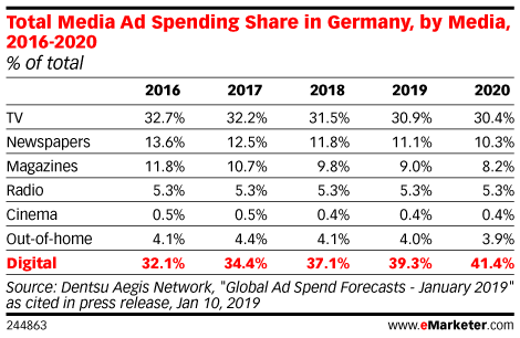 Total Media Ad Spending Share in Germany, by Media, 2016-2020 (% of total)