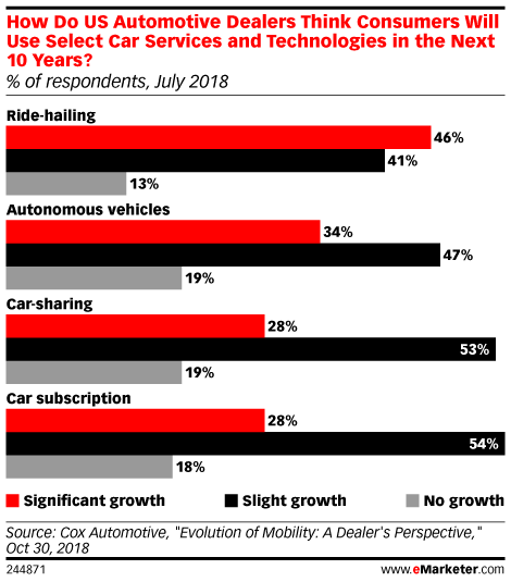 How Do US Automotive Dealers Think Consumers Will Use Select Car Services and Technologies in the Next 10 Years? (% of respondents, July 2018)