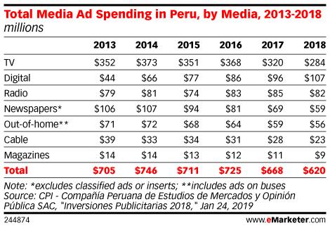 Total Media Ad Spending in Peru, by Media, 2013-2018 (millions)