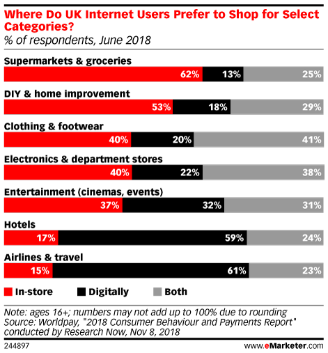 Where Do UK Internet Users Prefer to Shop for Select Categories? (% of respondents, June 2018)