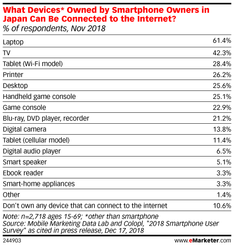 What Devices* Owned by Smartphone Owners in Japan Can Be Connected to the Internet? (% of respondents, Nov 2018)