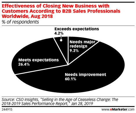Effectiveness of Closing New Business with Customers According to B2B Sales Professionals Worldwide, Aug 2018 (% of respondents)