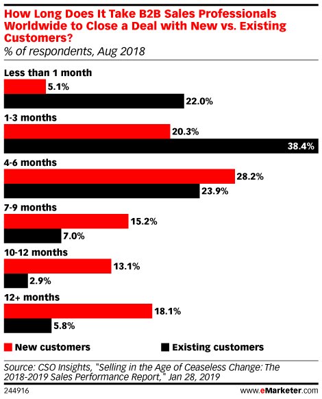 How Long Does It Take B2B Sales Professionals Worldwide to Close a Deal with New vs. Existing Customers? (% of respondents, Aug 2018)