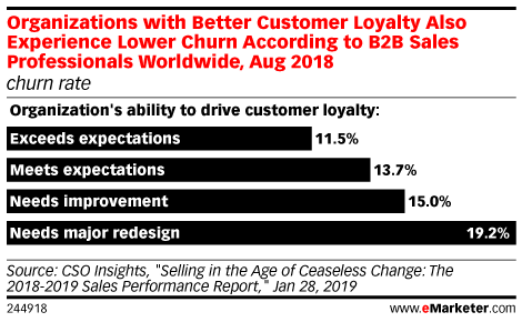 Organizations with Better Customer Loyalty Also Experience Lower Churn According to B2B Sales Professionals Worldwide, Aug 2018 (churn rate)