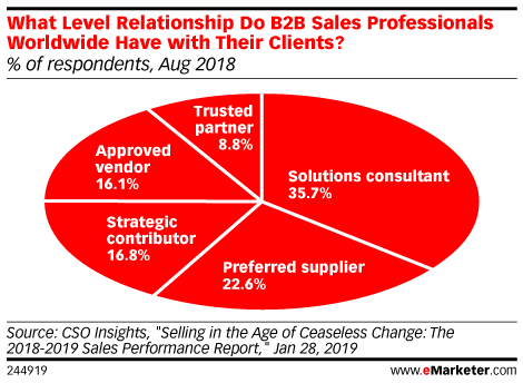 What Level Relationship Do B2B Sales Professionals Worldwide Have with Their Clients? (% of respondents, Aug 2018)