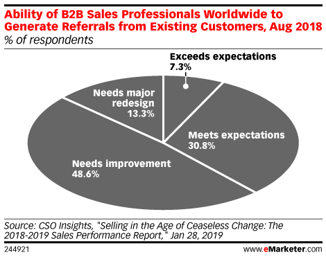 Ability of B2B Sales Professionals Worldwide to Generate Referrals from Existing Customers, Aug 2018 (% of respondents)