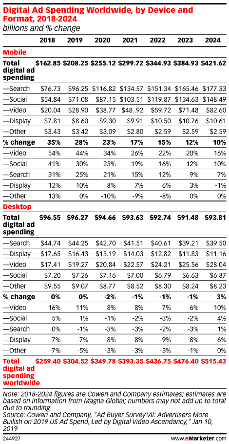 Digital Ad Spending Worldwide, by Device and Format, 2018-2024 (billions and % change)