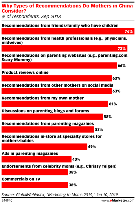 Why Types of Recommendations Do Mothers in China Consider? (% of respondents, Sep 2018)
