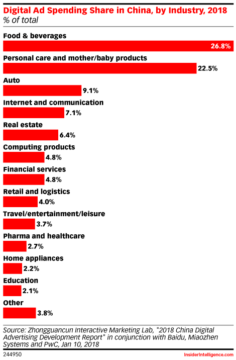 Digital Ad Spending Share in China, by Industry, 2018 (% of total)
