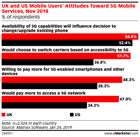 UK and US Mobile Users' Attitudes Toward 5G Mobile Services, Nov 2018 (% of respondents)