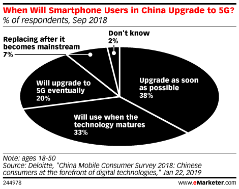 When Will Smartphone Users in China Upgrade to 5G? (% of respondents, Sep 2018)