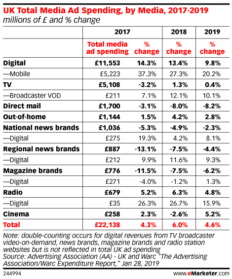 UK Total Media Ad Spending, by Media, 2017-2019 (millions of £ and % change)