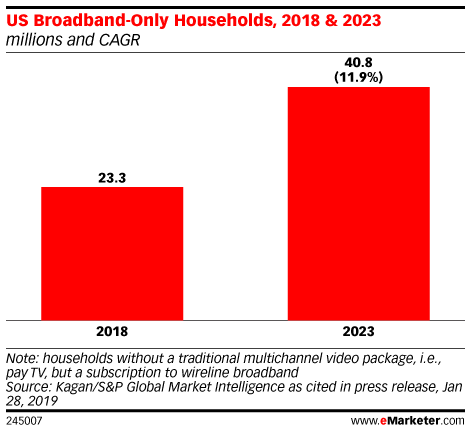 US Broadband-Only Households, 2018 & 2023 (millions and CAGR)