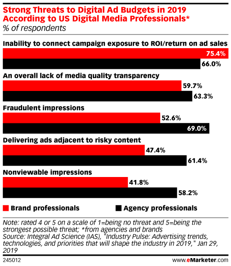 Strong Threats to Digital Ad Budgets in 2019 According to US Digital Media Professionals* (% of respondents)