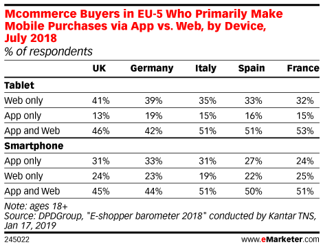 Mcommerce Buyers in EU-5 Who Primarily Make Mobile Purchases via App vs. Web, by Device, July 2018 (% of respondents)