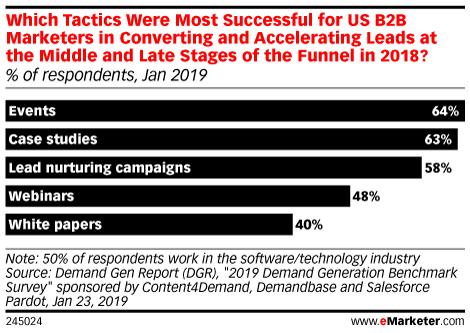 Which Tactics Were Most Successful for US B2B Marketers in Converting and Accelerating Leads at the Middle and Late Stages of the Funnel in 2018? (% of respondents, Jan 2019)