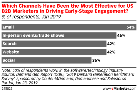 Which Channels Have Been the Most Effective for US B2B Marketers in Driving Early-Stage Engagement? (% of respondents, Jan 2019)