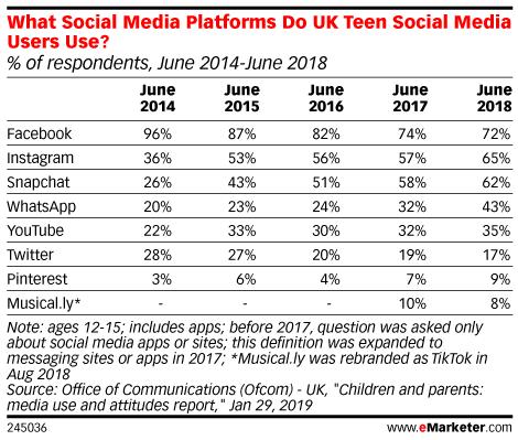 What Social Media Platforms Do UK Teen Social Media Users Use? (% of respondents, June 2014-June 2018)