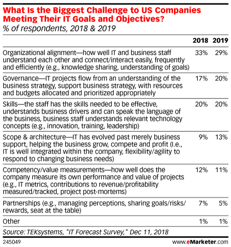 What Is the Biggest Challenge to US Companies Meeting Their IT Goals and Objectives? (% of respondents, 2018 & 2019)