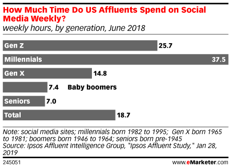 How Much Time Do US Affluents Spend on Social Media Weekly? (weekly hours, by generation, June 2018)
