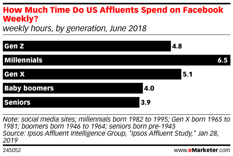 How Much Time Do US Affluents Spend on Facebook Weekly? (weekly hours, by generation, June 2018)