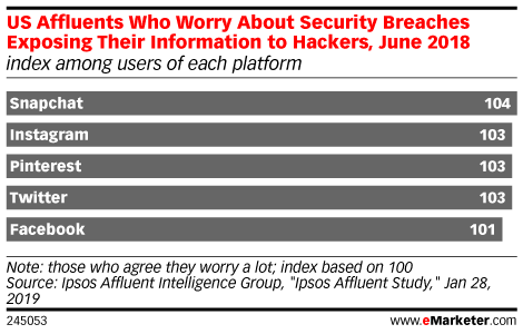 US Affluents Who Worry About Security Breaches Exposing Their Information to Hackers, June 2018 (index among users of each platform)