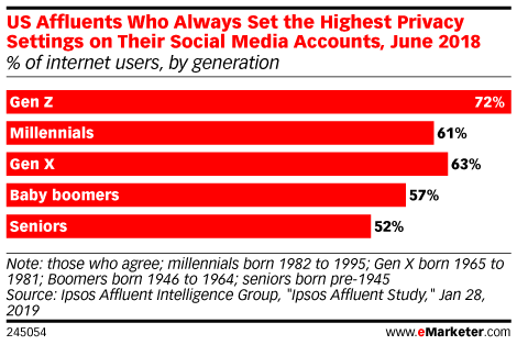 US Affluents Who Always Set the Highest Privacy Settings on Their Social Media Accounts, June 2018 (% of internet users, by generation)