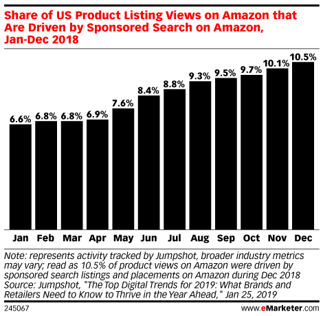 Share of US Product Listing Views on Amazon that Are Driven by Sponsored Search on Amazon, Jan-Dec 2018