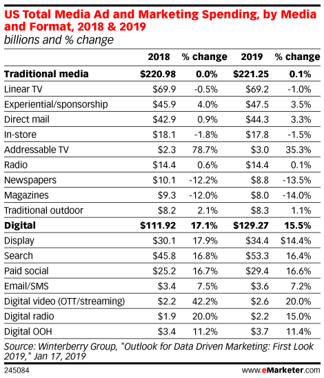 US Total Media Ad and Marketing Spending, by Media and Format, 2018 & 2019 (billions and % change)
