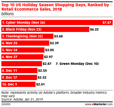 Top 10 US Holiday Season Shopping Days, Ranked by Retail Ecommerce Sales, 2018 (billions)