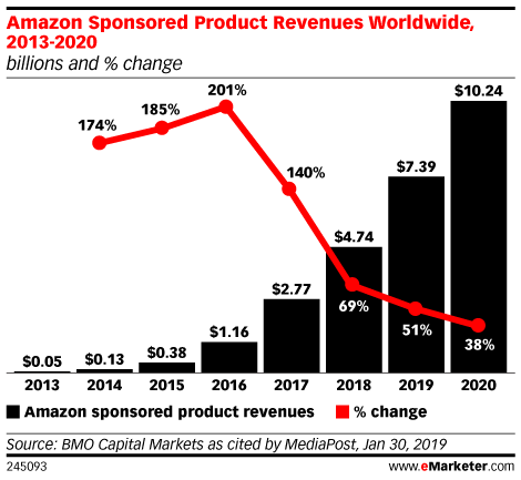 Amazon Sponsored Product Revenues Worldwide, 2013-2020 (billions and % change)