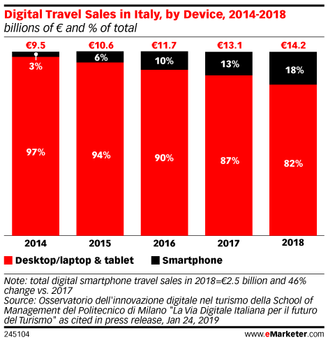 Digital Travel Sales in Italy, by Device, 2014-2018 (billions of € and % of total)
