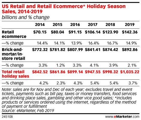 US Retail and Retail Ecommerce* Holiday Season Sales, 2014-2019 (billions and % change)