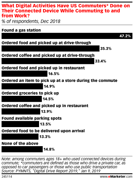 What Digital Activities Have US Commuters* Done on Their Connected Device While Commuting to and from Work? (% of respondents, Dec 2018)