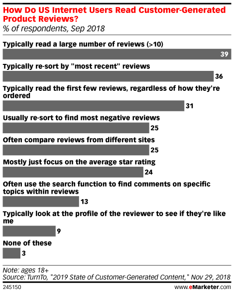 How Do US Internet Users Read Customer-Generated Product Reviews? (% of respondents, Sep 2018)